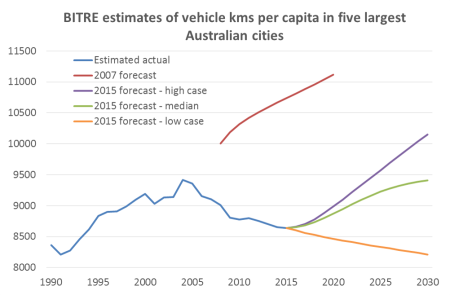 BITRE vkms per capita estimates