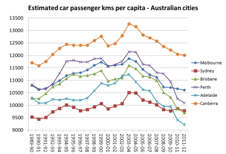 car pass kms per capita 2