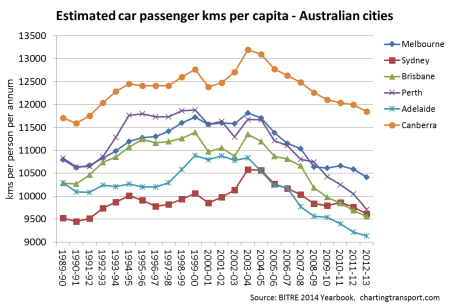 car pass kms per capita 3