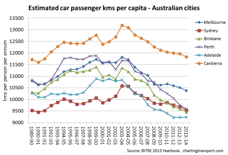 car pass kms per capita 4