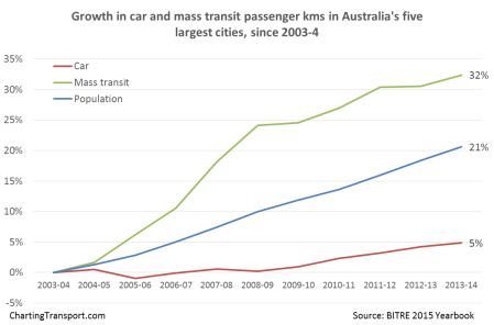 car v pt growth aus large cities 2