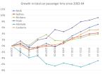 index of car passenger kms2