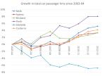 index of car passengerkms