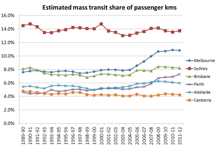 mass transit share of pass kms 2