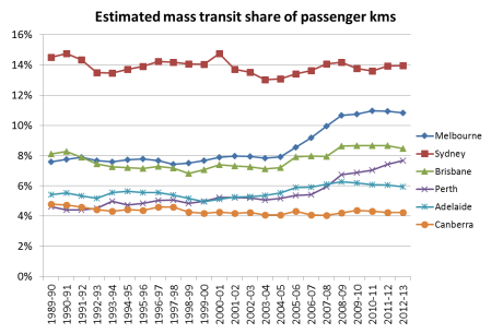 mass transit share of pass kms 3