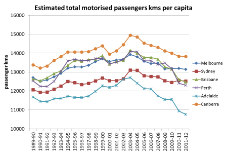motorised pass kms per capita 2