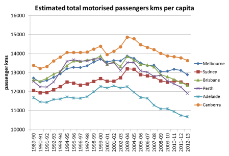 motorised pass kms per capita 3