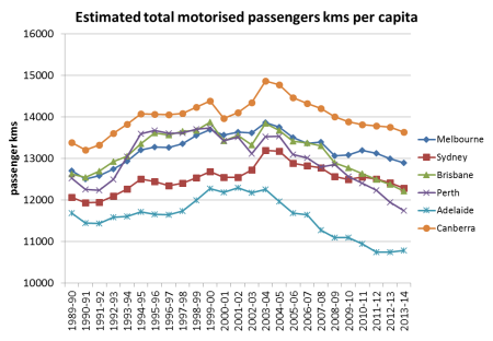 motorised pass kms per capita 4