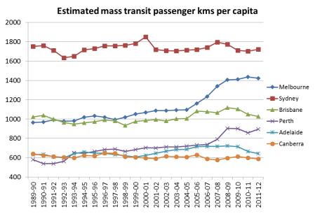 PT pass kms per capita 2