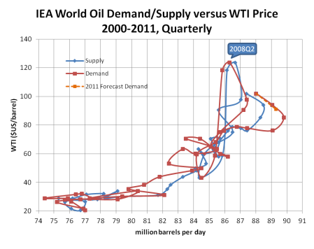supply demand pricing At this point supply and demand are in balance or equilibrium at any price below p, the quantity demanded is greater than the quantity supplied in this situation consumers would be anxious to acquire product the producer is unwilling to supply resulting in a product shortage.