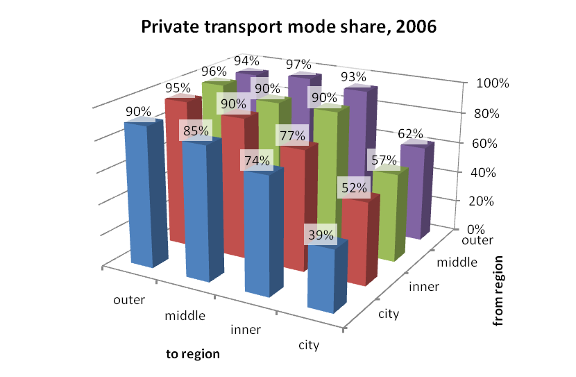 Mode share « Charting Transport