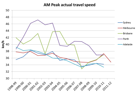 Australian cities average speed AM peak 2
