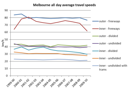 Melbourne all day speed by road type