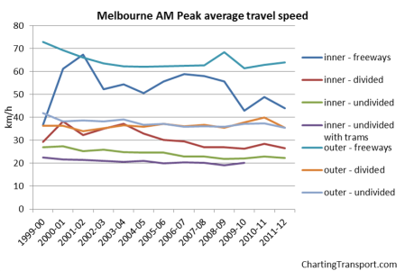 Melbourne average speed AM peak 3