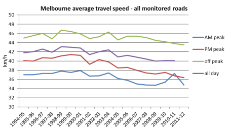 Melbourne average travel speed 5