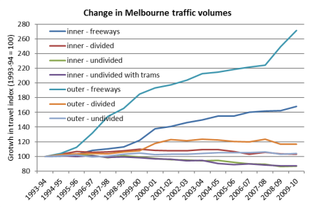 Melbourne index of traffic volume by road type 4