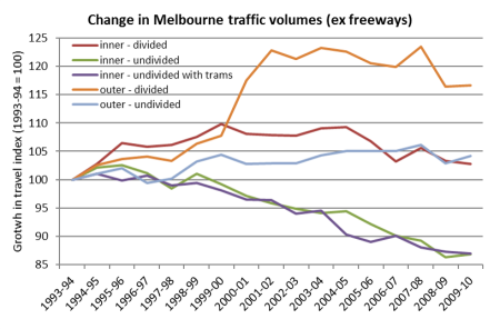 Melbourne index of traffic volume by road type ex freeways 3