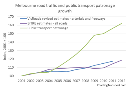 Melbourne total vkms and PT growth estimates