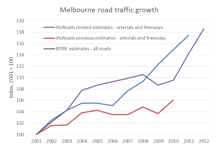 Melbourne total vkms growth estimates