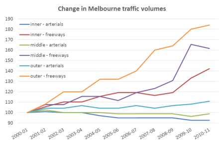 Melbourne traffic growth by road type