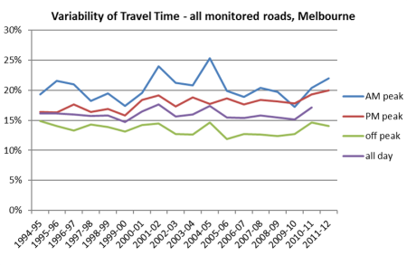 Melbourne variability of travel time 3