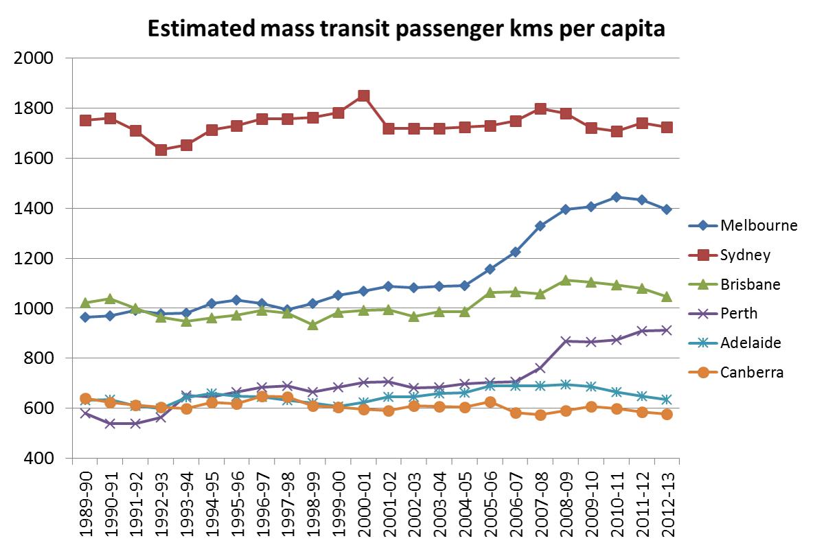 BITRE mass transit kms per capita