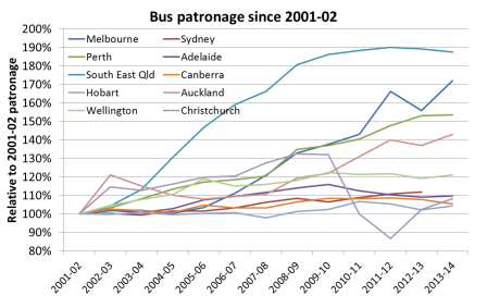 Bus growth 3