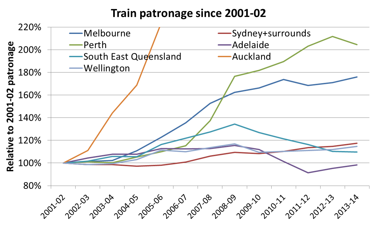 Public transport patronage trends in australasian cities charting train pax growth 4 nvjuhfo Choice Image