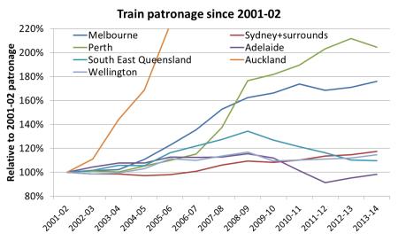 train pax growth 4