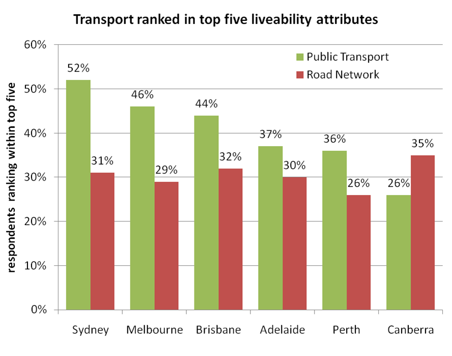 how to write transport livability