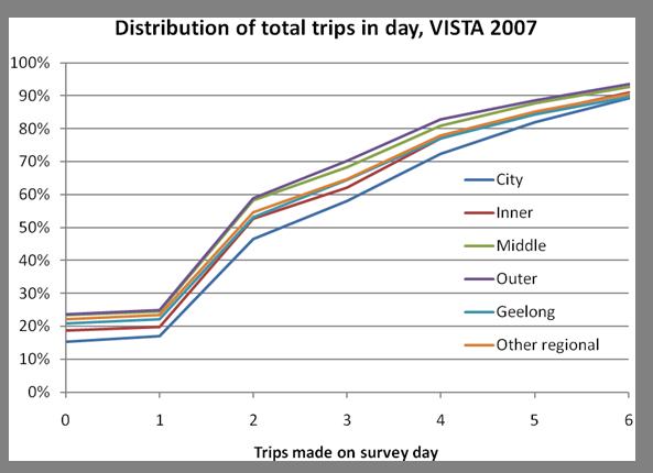 trip distribution Bg hutchinson, dp smithmodelling work trip distribution patterns in urban ontario with census data.