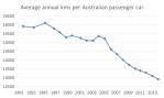 average annual distance per car2