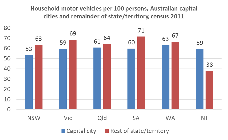 car ownership capital v rest of state 2011