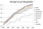 car ownership long trend3