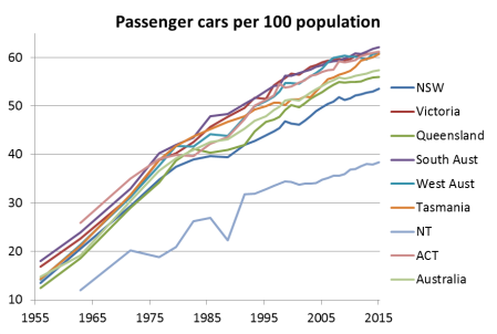 Trends In Car Ownership Charting Transport