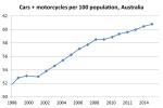 car plus motorcycle per capita3