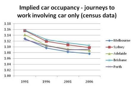 Car Occupancy Charting Transport