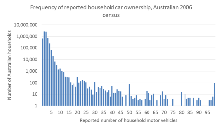 household car frequency 2006