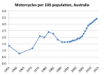 motorcycles per capita3