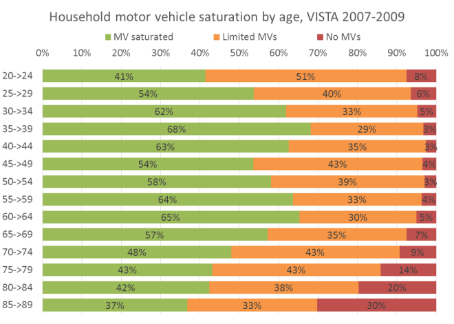 mv ownership by age draft