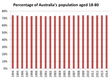 Population aged 18-80