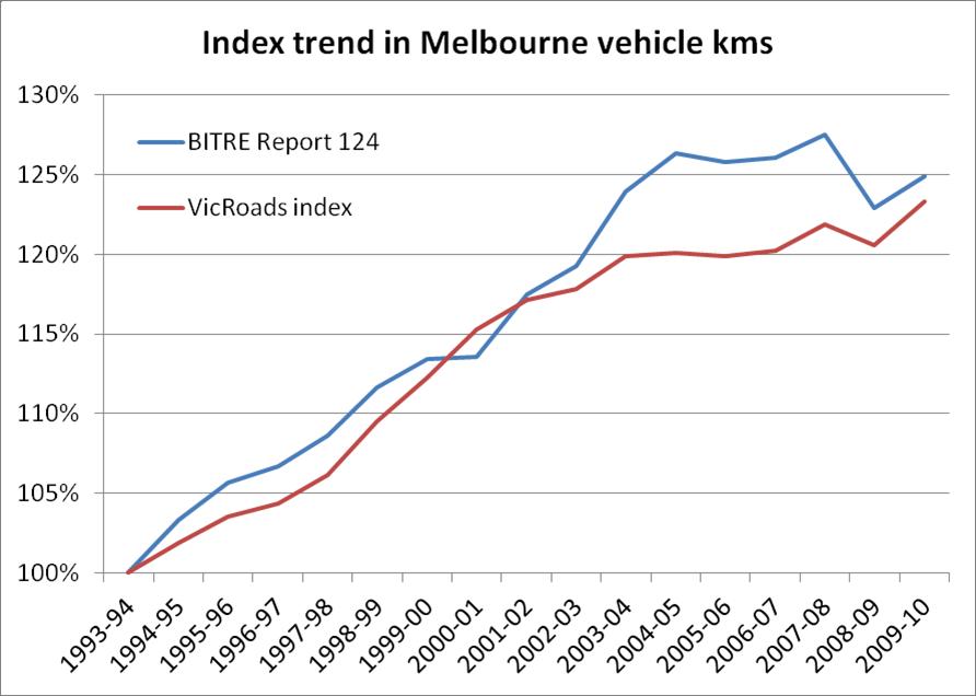 Php compare dates in Melbourne