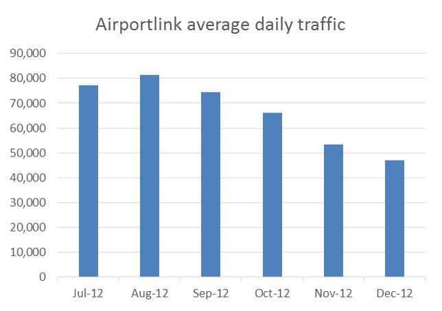AirportLink traffic