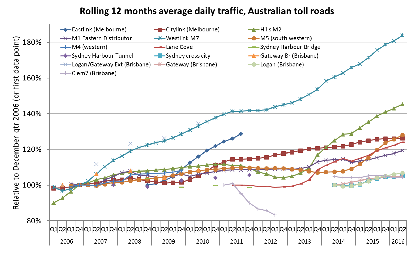 Traffic volumes on Australian toll roads | Charting Transport