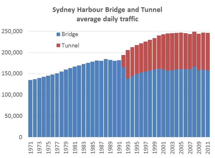 Sydney Harbour Traffic 2