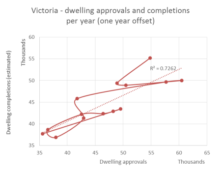 dwelling approvals versus completions