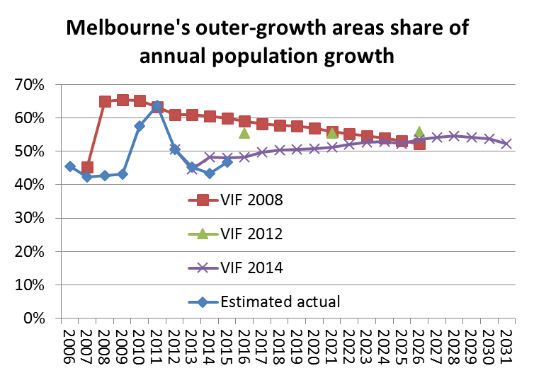 Melbourne urban sprawl and consolidation | Charting Transport