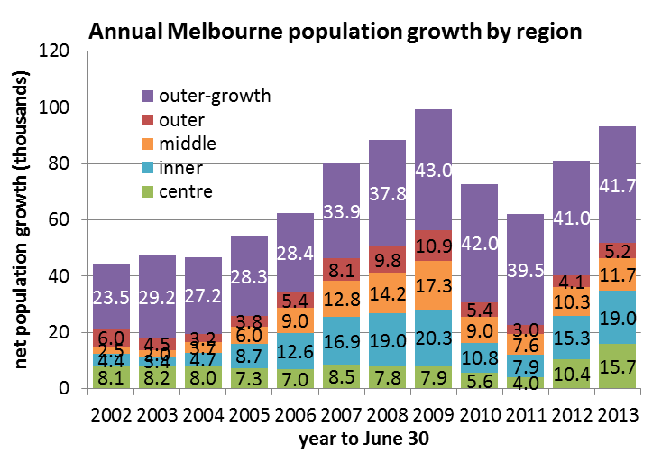 Melbourne Urban Sprawl And Consolidation Charting Transport