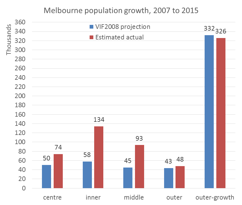 Melbourne Urban Sprawl And Consolidation