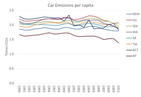 Australia Car Emissions per capita 2